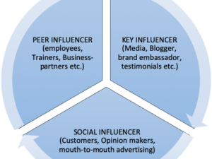 Influencers as brand ambassadors