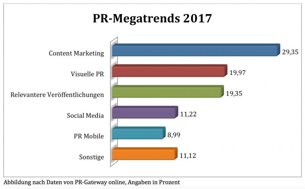 PR Megatrends 2017