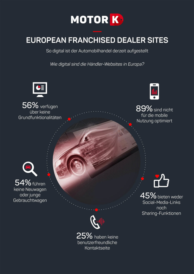 Infografik MotorK